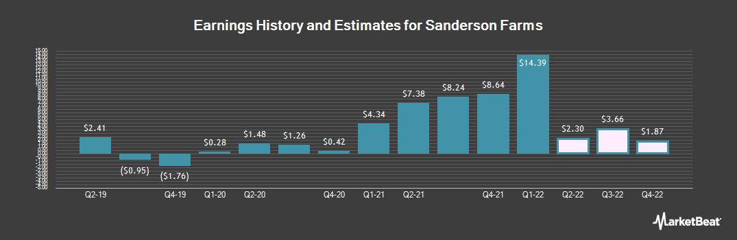 Earnings by Quarter for Sanderson Farms (NASDAQ:SAFM)