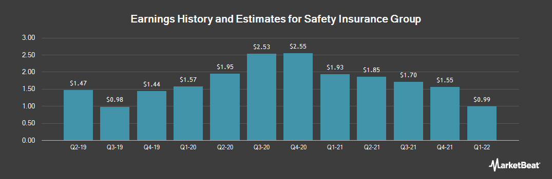 Earnings by Quarter for Safety Insurance Group (NASDAQ:SAFT)