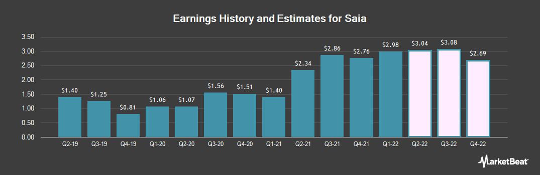 Earnings by Quarter for Saia (NASDAQ:SAIA)