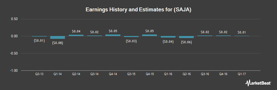 Earnings by Quarter for Sajan (NASDAQ:SAJA)