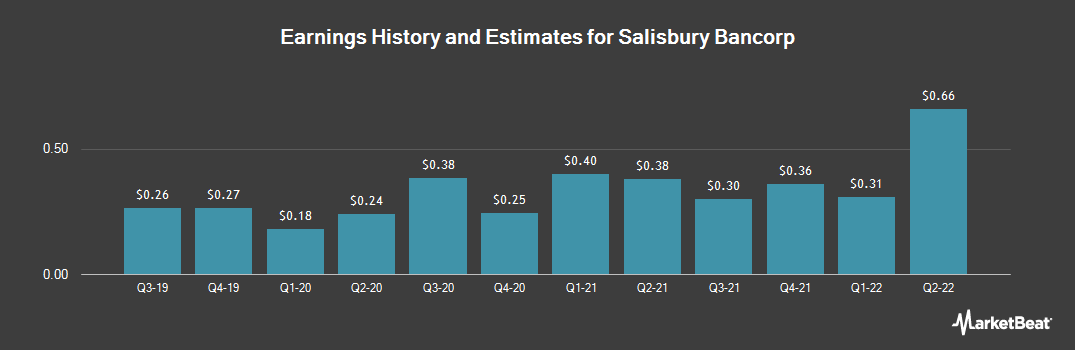Earnings by Quarter for Salisbury Bancorp (NASDAQ:SAL)