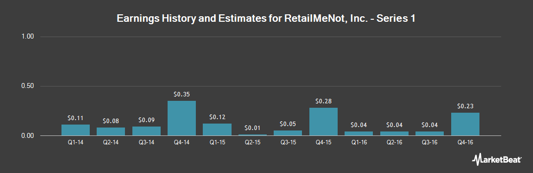 Earnings by Quarter for RetailMeNot (NASDAQ:SALE)