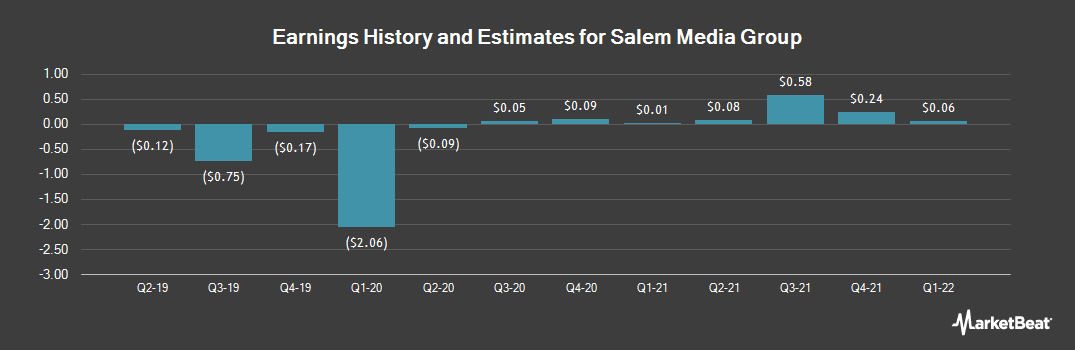 Earnings by Quarter for Salem Media Group (NASDAQ:SALM)