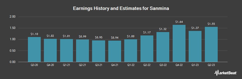 Earnings by Quarter for Sanmina (NASDAQ:SANM)