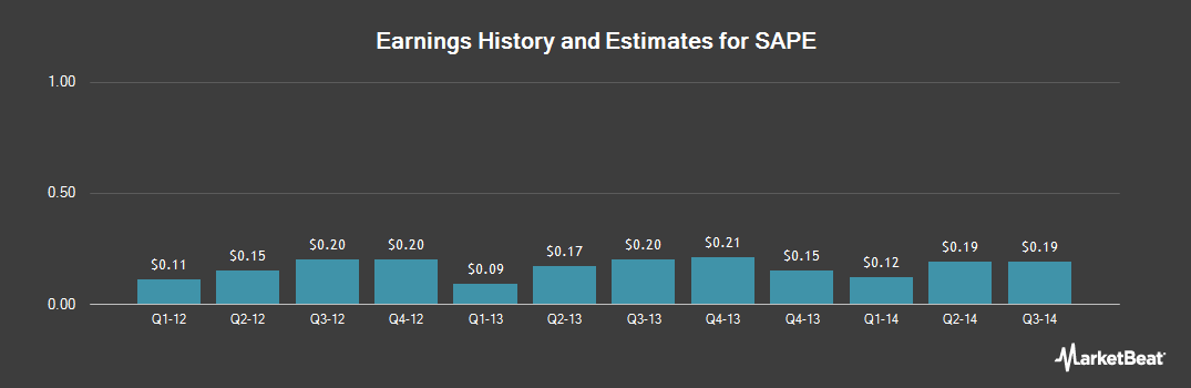 Earnings by Quarter for Sapient Corp (NASDAQ:SAPE)