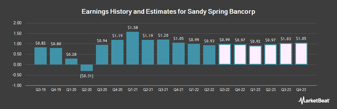 Earnings by Quarter for Sandy Spring Bancorp (NASDAQ:SASR)
