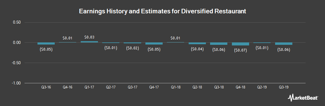 Earnings by Quarter for Diversified Restaurant (NASDAQ:SAUC)