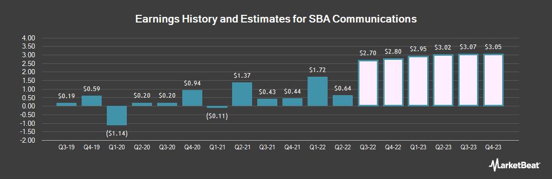 Earnings by Quarter for SBA Communications (NASDAQ:SBAC)