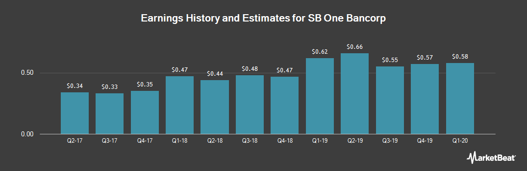Earnings by Quarter for Sussex Bancorp (NASDAQ:SBBX)