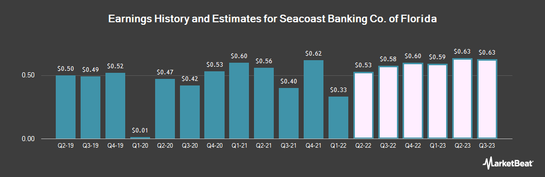 Earnings by Quarter for Seacoast Banking Co. of Florida (NASDAQ:SBCF)