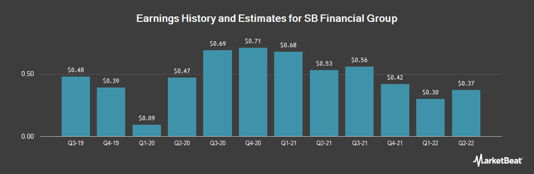 Earnings by Quarter for SB Financial Group (NASDAQ:SBFG)