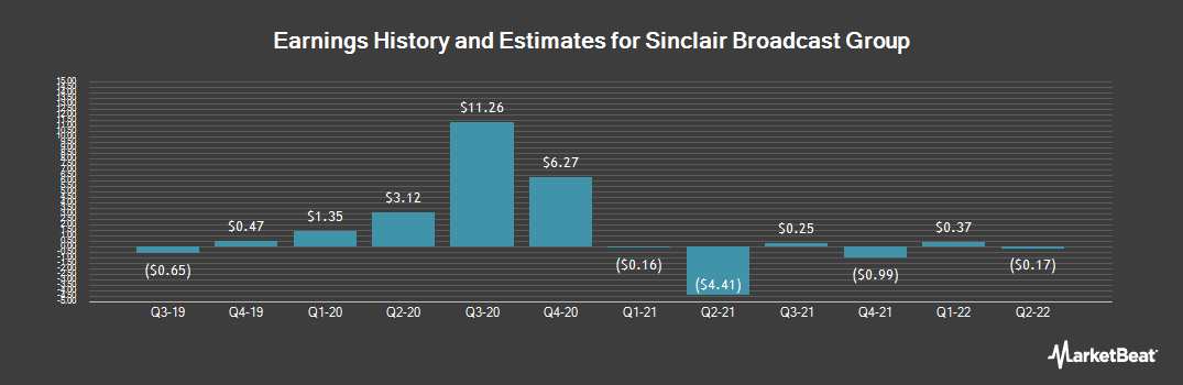 Earnings by Quarter for Sinclair Broadcast Group (NASDAQ:SBGI)