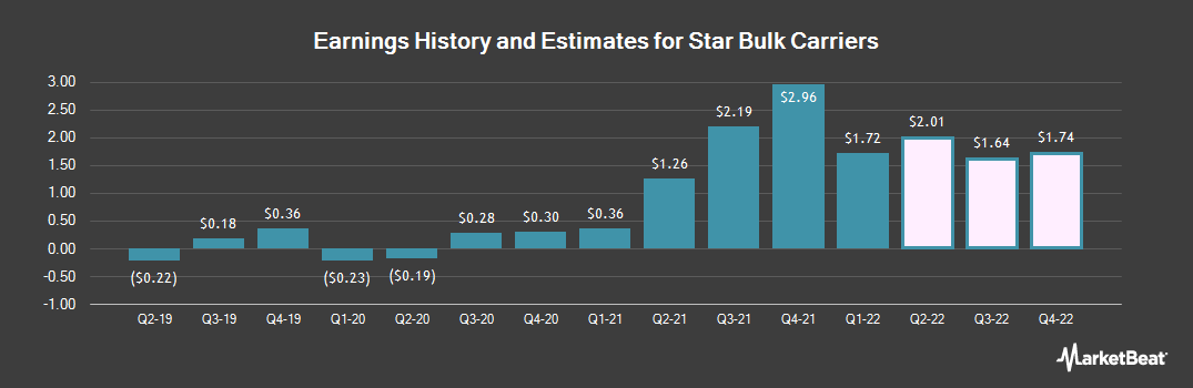 Earnings by Quarter for Star Bulk Carriers Corp. (NASDAQ:SBLK)