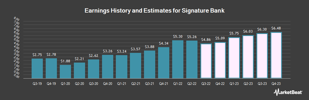 Earnings by Quarter for Signature Bank (NASDAQ:SBNY)