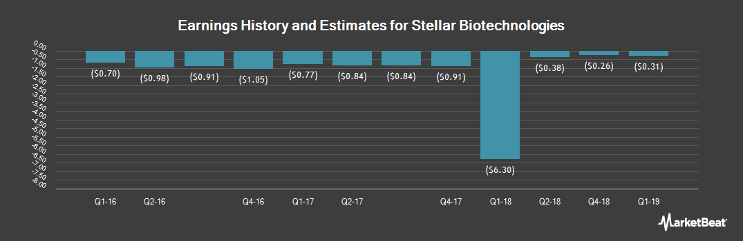 Earnings by Quarter for Stellar Biotechnologies (NASDAQ:SBOT)