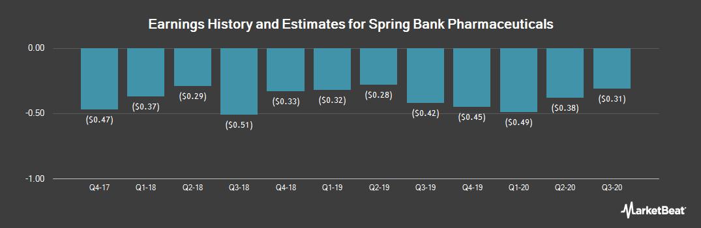 Earnings by Quarter for Spring Bank Pharmaceuticals (NASDAQ:SBPH)