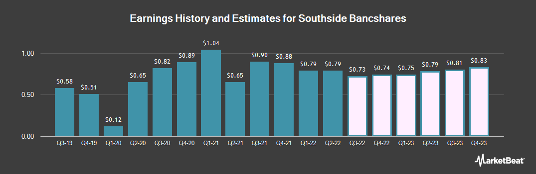 Earnings by Quarter for Southside Bancshares (NASDAQ:SBSI)