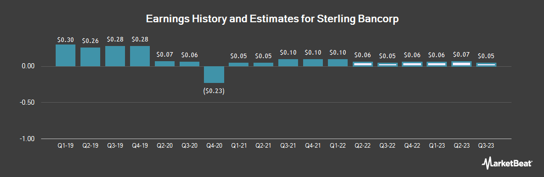 Earnings by Quarter for Sterling Bancorp (NASDAQ:SBT)
