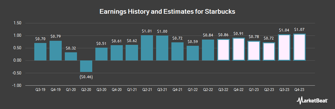 Earnings by Quarter for Starbucks Corporation (NASDAQ:SBUX)