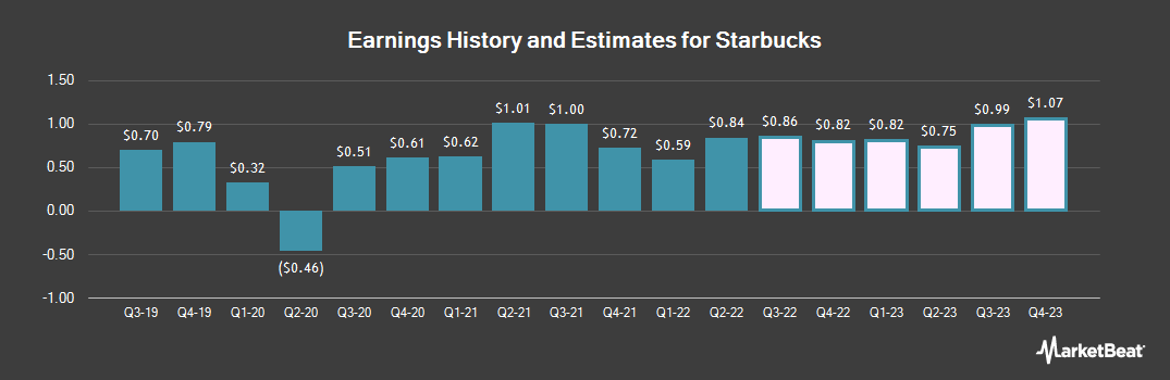 Earnings by Quarter for Starbucks (NASDAQ:SBUX)