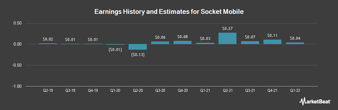 Earnings by Quarter for Socket Mobile (NASDAQ:SCKT)