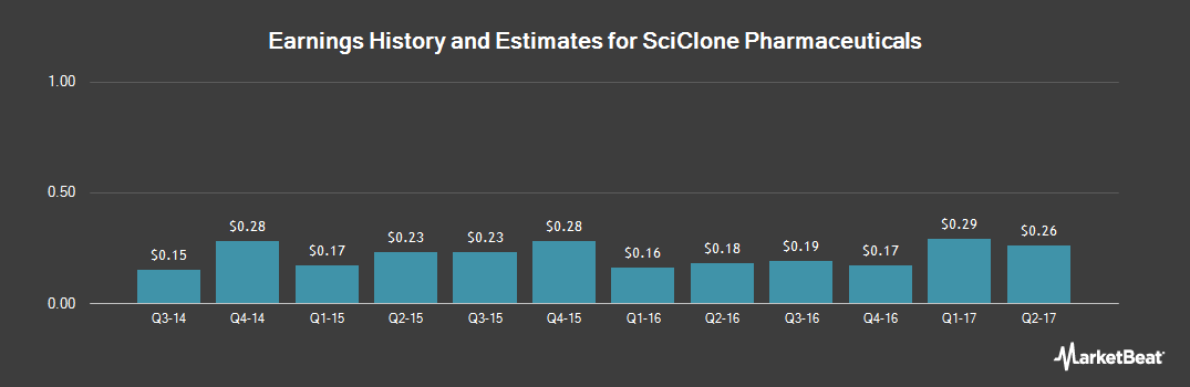 Earnings by Quarter for SciClone Pharmaceuticals (NASDAQ:SCLN)