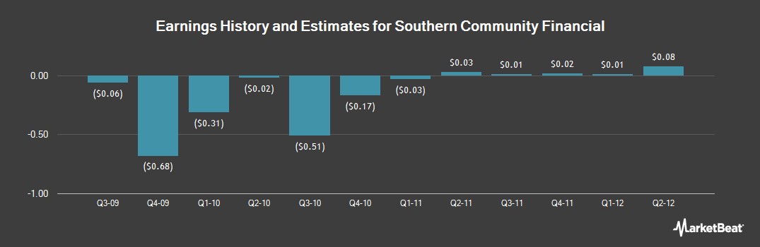 Earnings by Quarter for Southern Community Financial (NASDAQ:SCMF)