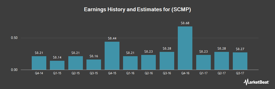 Earnings by Quarter for Sucampo Pharmaceuticals (NASDAQ:SCMP)