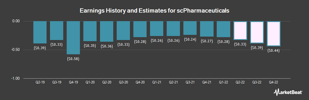 Earnings by Quarter for Scpharmaceuticals (NASDAQ:SCPH)