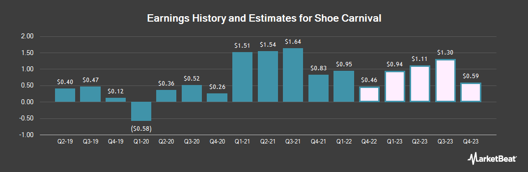 Earnings by Quarter for Shoe Carnival (NASDAQ:SCVL)