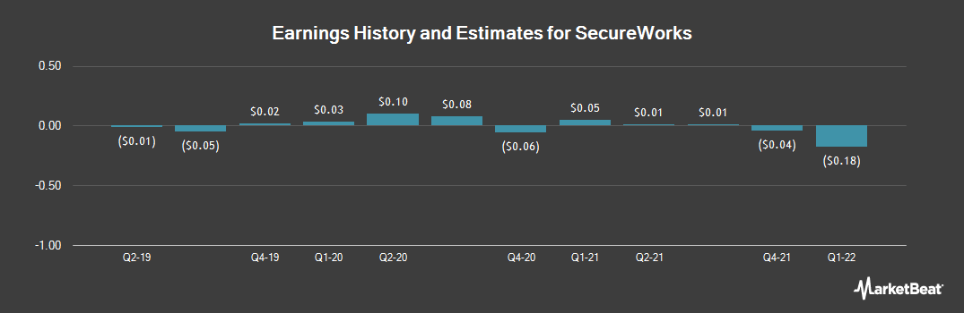 Earnings by Quarter for SecureWorks Corp. (NASDAQ:SCWX)