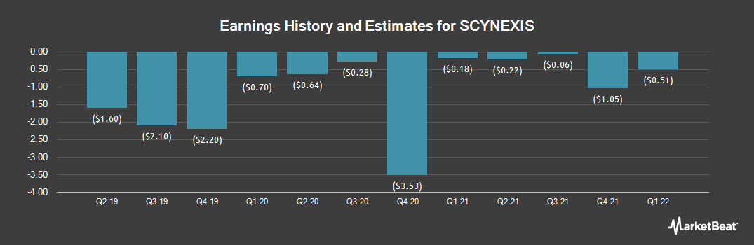 Earnings by Quarter for SCYNEXIS (NASDAQ:SCYX)