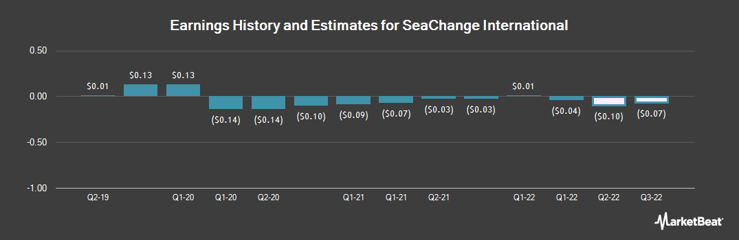 Earnings by Quarter for SeaChange International (NASDAQ:SEAC)