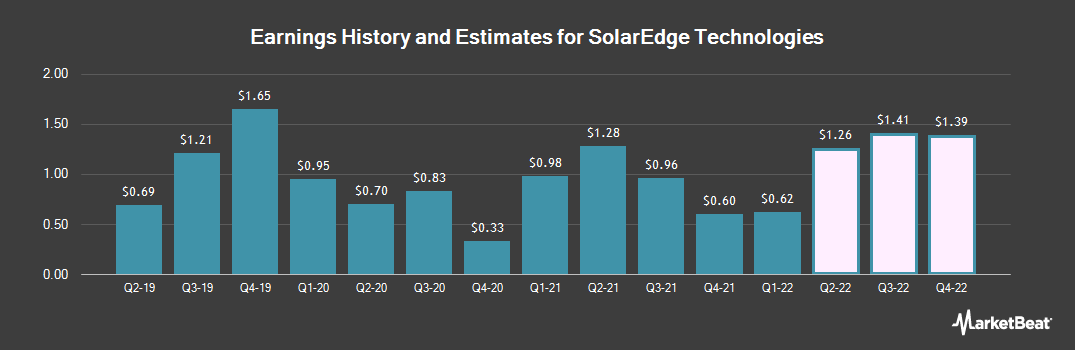 Earnings by Quarter for SolarEdge Technologies (NASDAQ:SEDG)