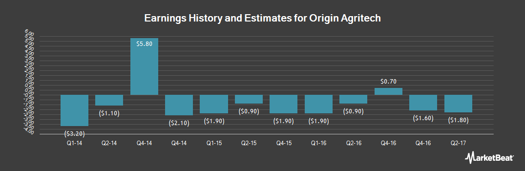 Earnings by Quarter for Origin Agritech Limited (NASDAQ:SEED)