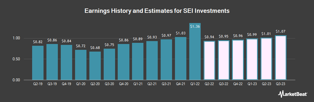 Earnings by Quarter for SEI Investments Company (NASDAQ:SEIC)