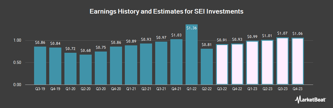 Earnings by Quarter for SEI Investments (NASDAQ:SEIC)