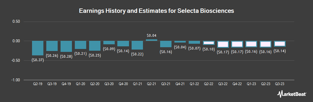 Earnings by Quarter for Selecta Biosciences (NASDAQ:SELB)