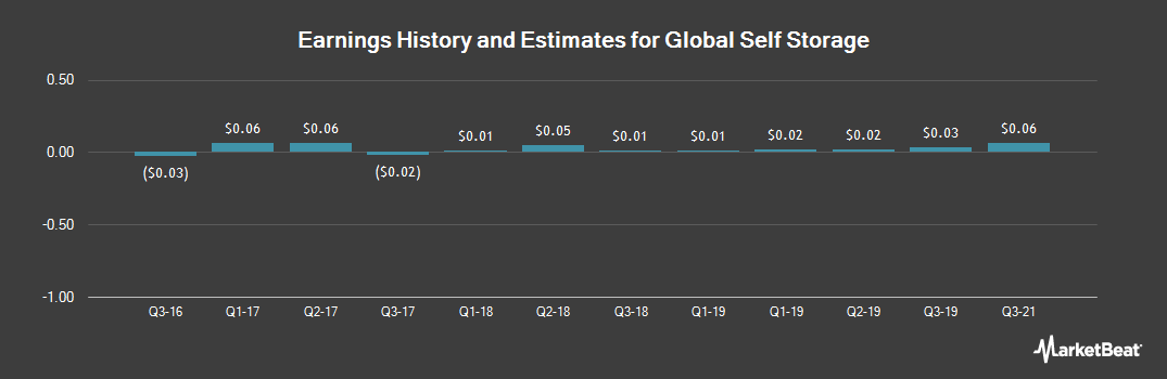 Earnings by Quarter for Global Self Storage (NASDAQ:SELF)