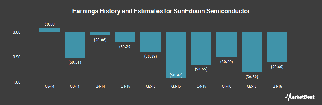 Earnings by Quarter for Sunedison Semiconductor Ltd (NASDAQ:SEMI)