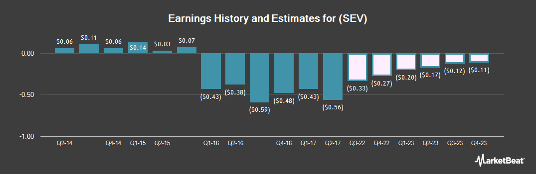 Earnings by Quarter for Sevcon (NASDAQ:SEV)