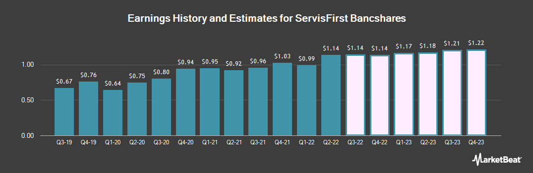 Earnings by Quarter for ServisFirst Bancshares (NASDAQ:SFBS)