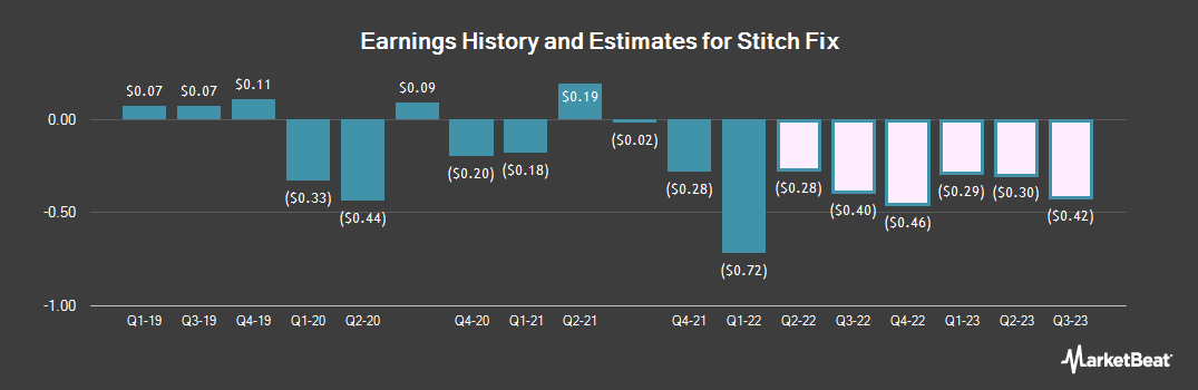 Earnings by Quarter for Stitch Fix (NASDAQ:SFIX)
