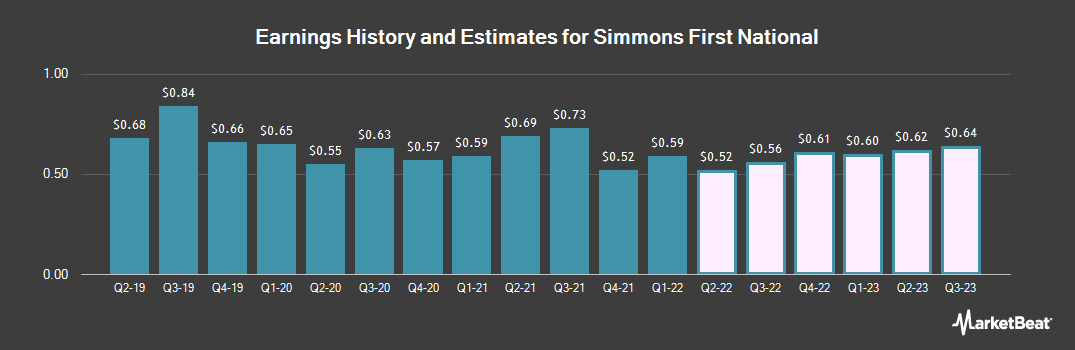 Earnings by Quarter for Simmons First National Corporation (NASDAQ:SFNC)