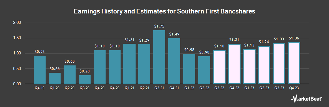Earnings by Quarter for Southern First Bancshares (NASDAQ:SFST)