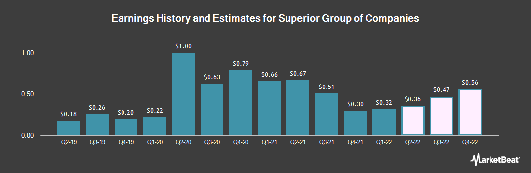 Earnings by Quarter for Superior Group of Companies (NASDAQ:SGC)