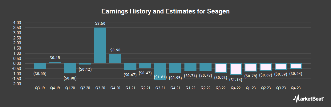 Earnings by Quarter for Seattle Genetics (NASDAQ:SGEN)