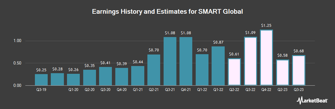 Earnings by Quarter for Smart Global (NASDAQ:SGH)