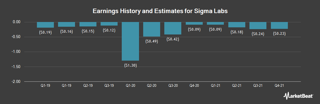 Earnings by Quarter for Sigma Labs (NASDAQ:SGLB)
