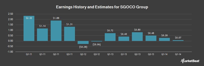 Earnings by Quarter for SGOCO Group (NASDAQ:SGOC)
